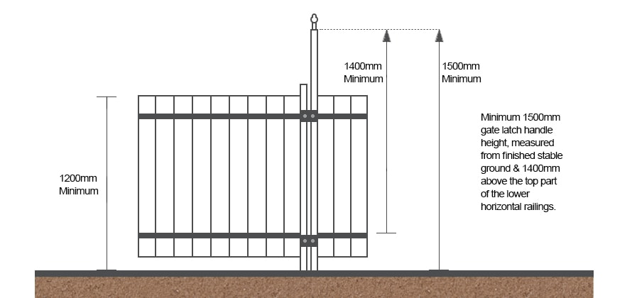 Minimum heights for pool gate latches from finished ground level and highest lower horizontal rail